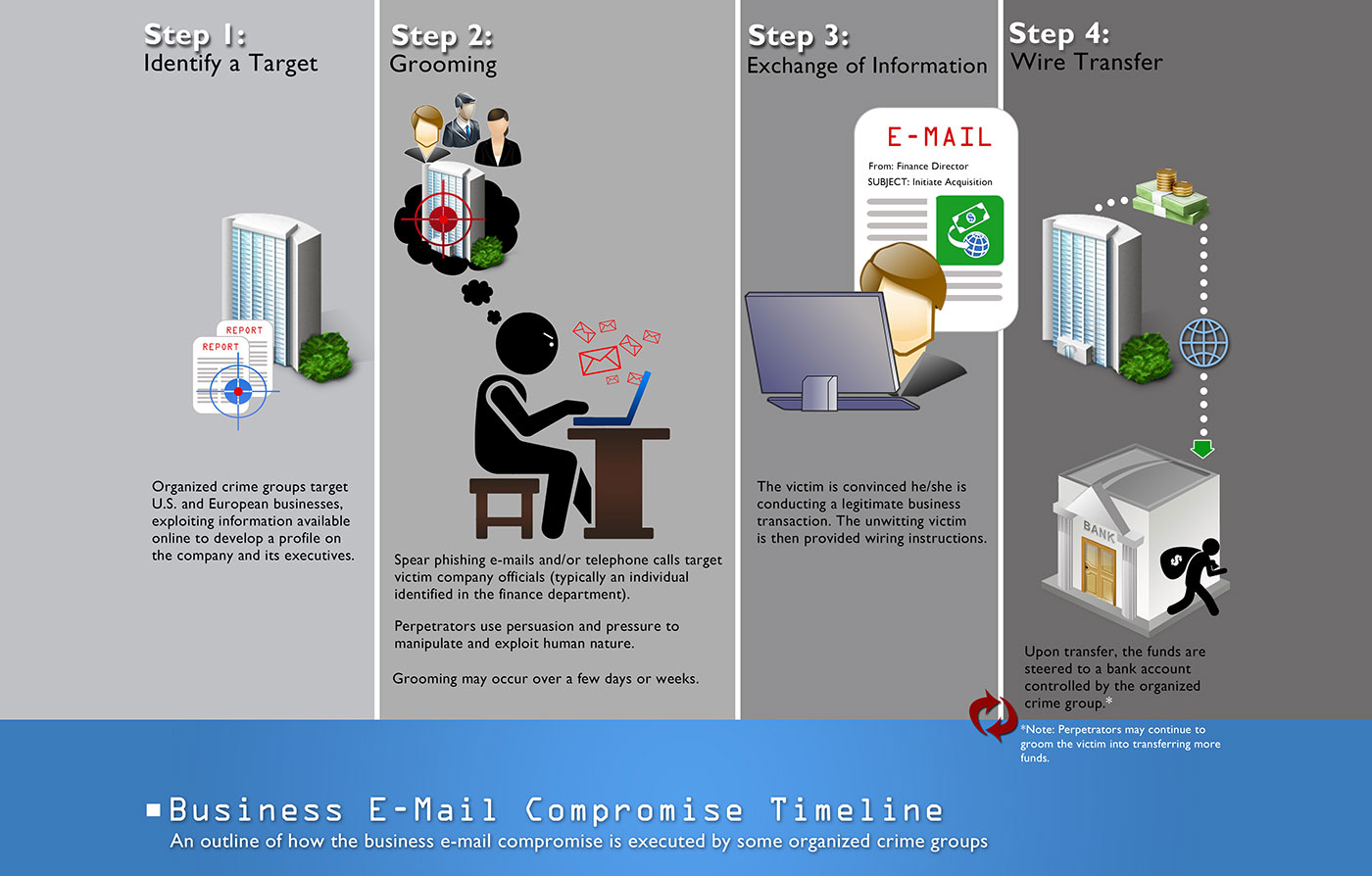 Business Email Compromise Explains